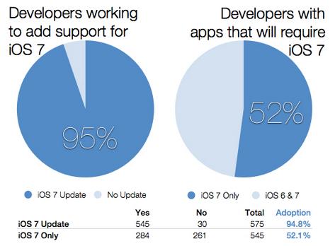 สำรวจนักพัฒนา apple บน IOS7