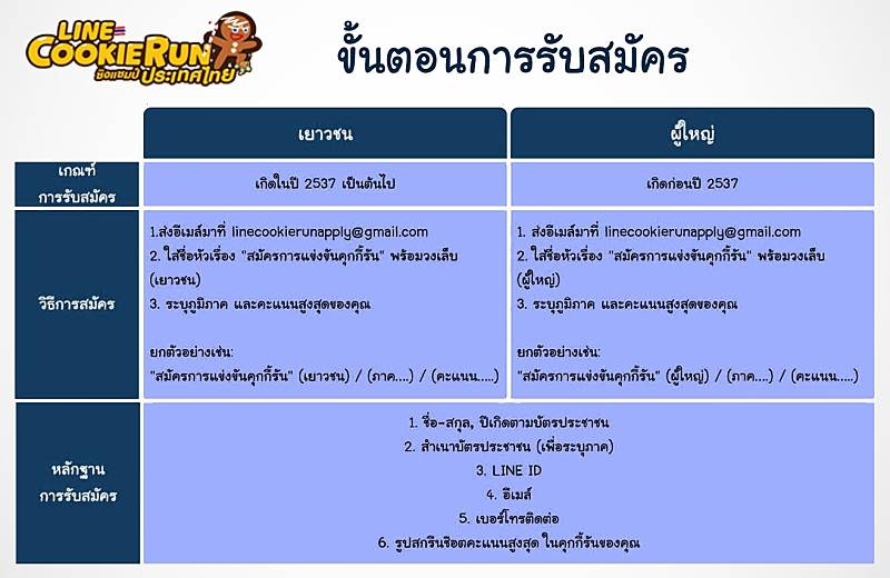 แข่ง line cookie run