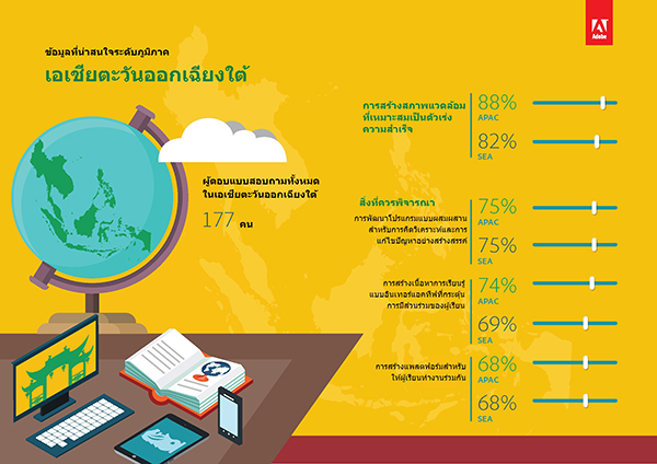 01_Adobe APAC EDU Report__THAI Version