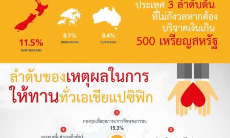Infographic_พฤติกรรมการบริจาคเพื่อการกุศลในเอเชียแปซิฟิก_Resized