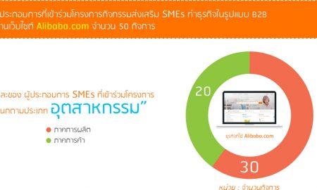สรุปผลโครงการกิจกรรมส่งเสริม SMEs-1