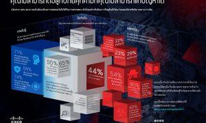 Cisco-infographic_TH