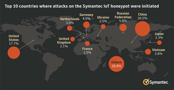 nf-top_10_countries_where_attacks_on_the_Symantec_IoT_honeypot_were_Initiated