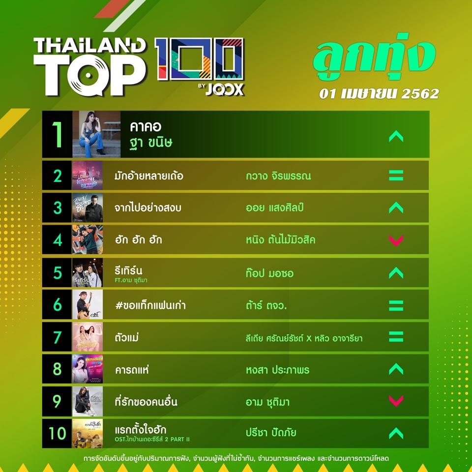 10 อันดับเพลงฮิตลูกทุ่ง Thailand TOP100 by JOOX วันที่ 1 เทษายน 2562