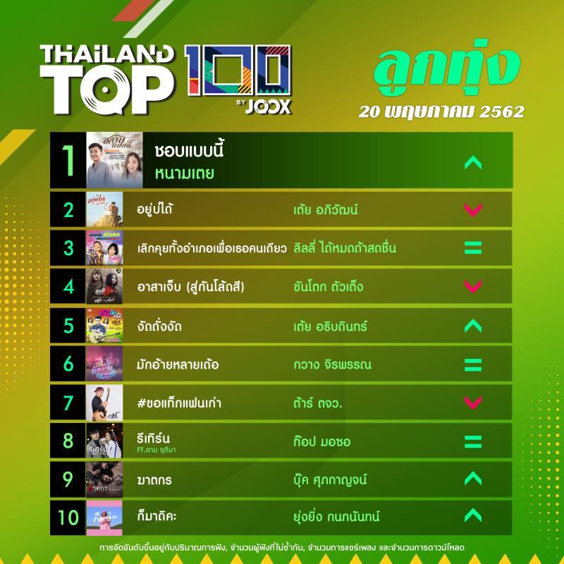 10 อันดับเพลงฮิต[ลูกทุ่ง] Thailand TOP100 by JOOX วันที่ 20 พฤษภาคม 2562
