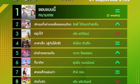 10 อันดับเพลงฮิต[ลูกทุ่ง] Thailand TOP100 by JOOX วันที่ 27 พฤษภาคม 2562