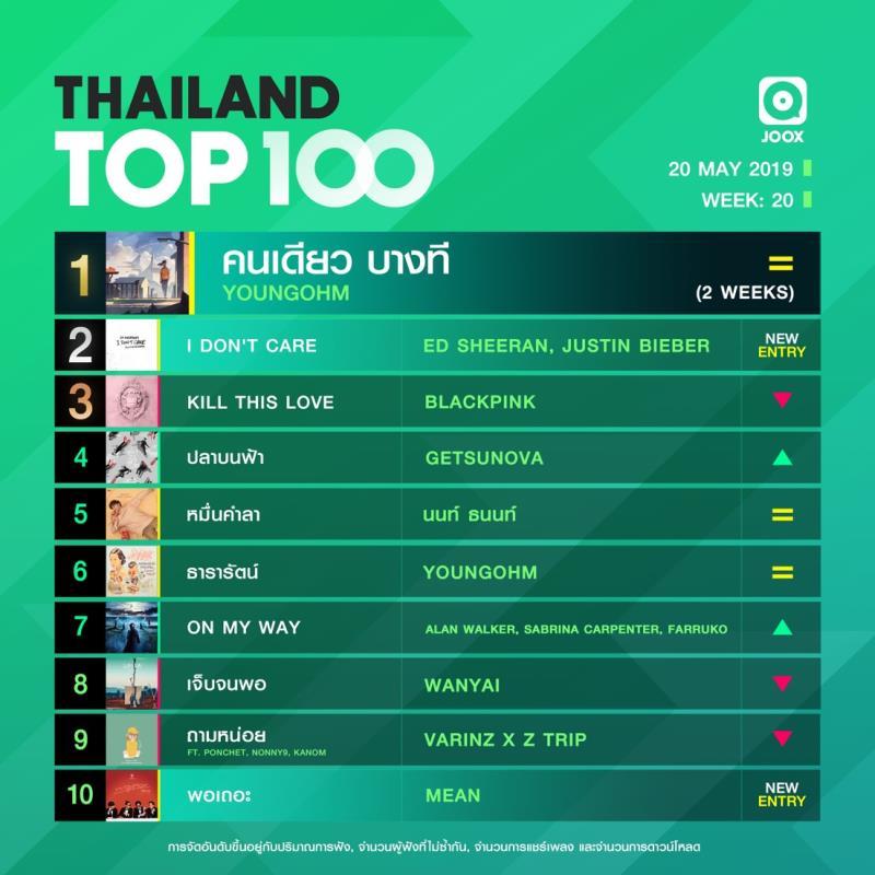 10 อันดับเพลงฮิต Thailand TOP100 by JOOX วันที่ 20 พฤษภาคม 2562