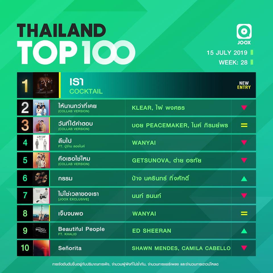 10 อันดับเพลงฮิต Thailand TOP100 by JOOX วันที่ 15 กรกฎาคม 2562