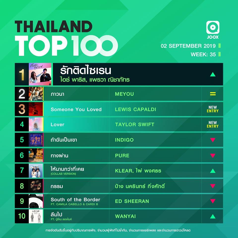 10 อันดับเพลงฮิต Thailand TOP100 by JOOX วันที่ 2 กันยายน 2562