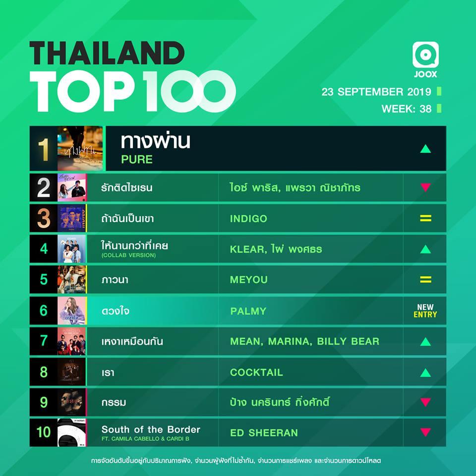 10 อันดับเพลงฮิต Thailand TOP100 by JOOX วันที่ 23 กันยายน 2562