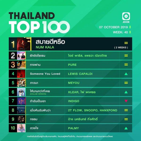 10 อันดับเพลงฮิต Thailand TOP100 by JOOX วันที่ 7 ตุลาคม 2562
