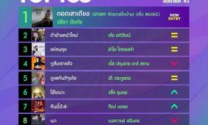10 อันดับเพลงฮิต[ลูกทุ่ง] Thailand TOP100 by JOOX วันที่ 11 พฤศจิกายน 2562