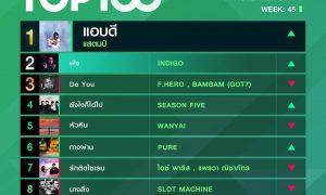 10 อันดับเพลงฮิต Thailand TOP100 by JOOX วันที่ 11 พฤศจิกายน 2562