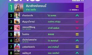 10 อันดับเพลงฮิตลูกทุ่ง Thailand TOP100 by JOOX ประจำวันที่ 16 มีนาคม 2563