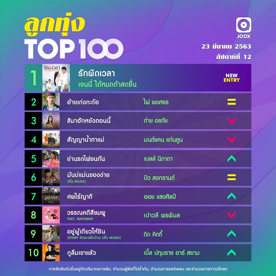 10 อันดับเพลงฮิตลูกทุ่ง Thailand TOP100 by JOOX ประจำวันที่ 23 มีนาคม 2563