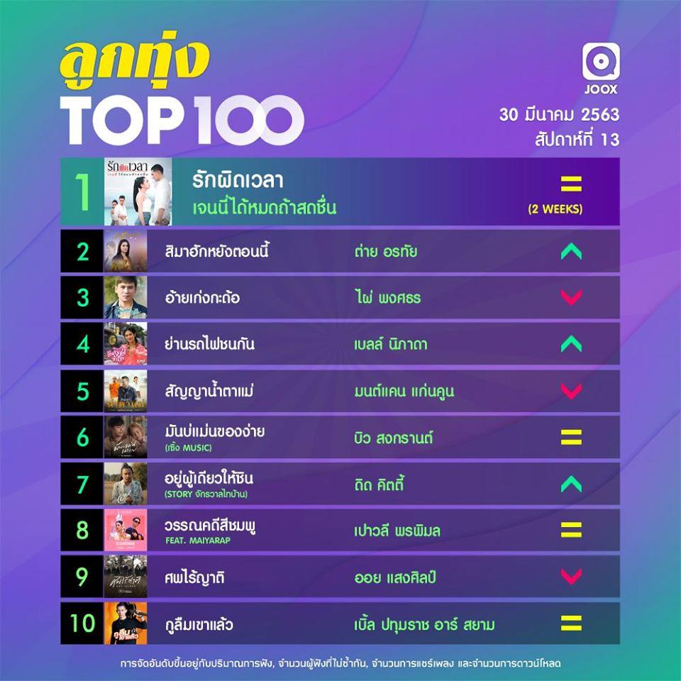 10 อันดับเพลงฮิตลูกทุ่ง Thailand TOP100 by JOOX ประจำวันที่ 30 มีนาคม 2563