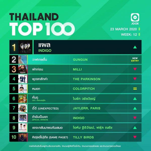 10 อันดับเพลงฮิต Thailand TOP100 by JOOX วันที่ 23 มีนาคม 2563