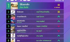 10 อันดับเพลงฮิตลูกทุ่ง Thailand TOP100 by JOOX ประจำวันที่ 20 เมษายน 2563
