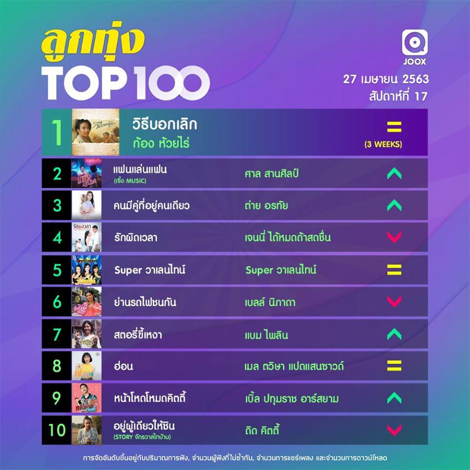 10 อันดับเพลงฮิตลูกทุ่ง Thailand TOP100 by JOOX ประจำวันที่ 27 เมษายน 2563