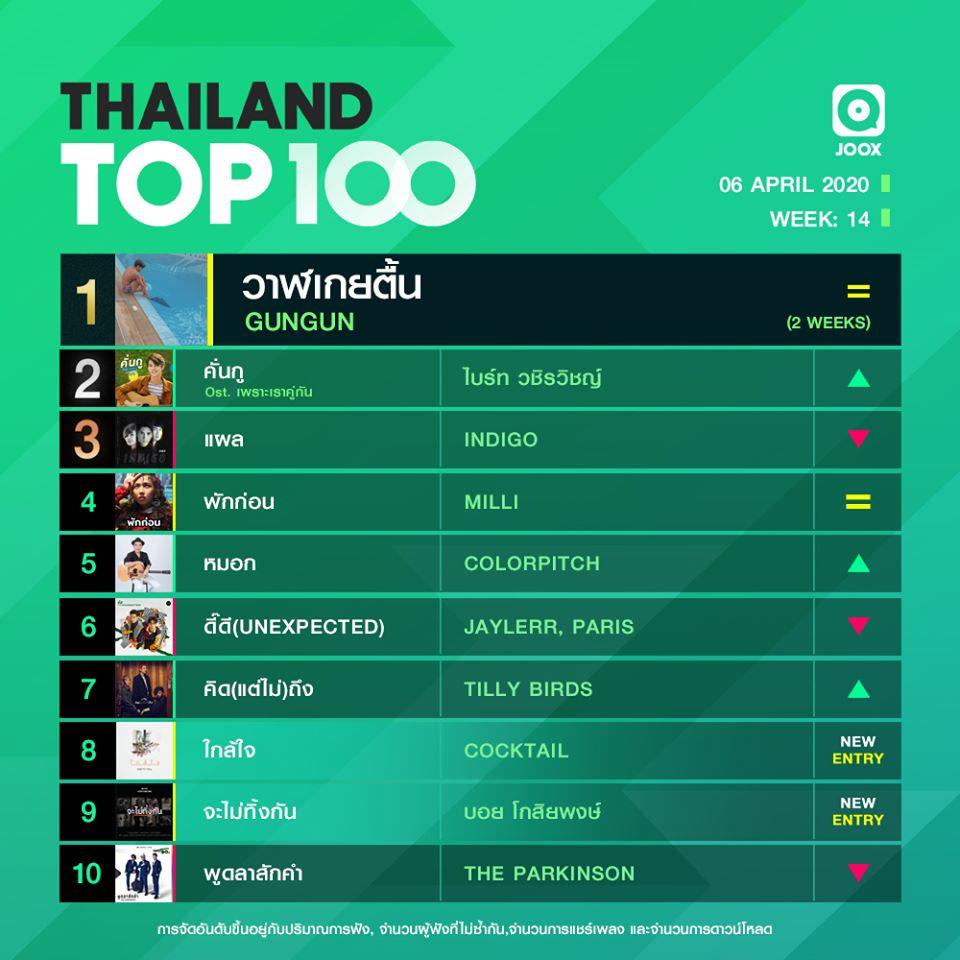 10 อันดับเพลงฮิต Thailand TOP100 by JOOX วันที่ 6 เมษายน 2563
