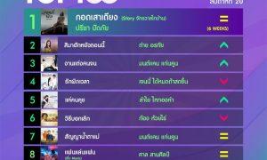 10 อันดับเพลงฮิตลูกทุ่ง Thailand TOP100 by JOOX ประจำวันที่ 18 พฤษภาคม 2563