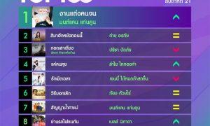 10 อันดับเพลงฮิตลูกทุ่ง Thailand TOP100 by JOOX ประจำวันที่ 25 พฤษภาคม 2563