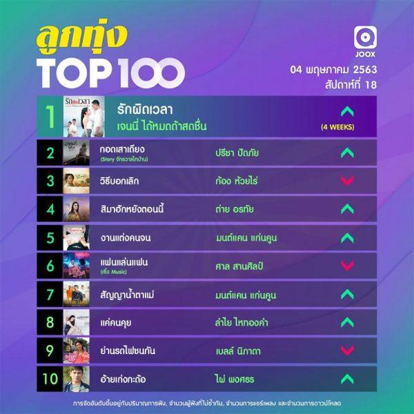 10 อันดับเพลงฮิตลูกทุ่ง Thailand TOP100 by JOOX ประจำวันที่ 4 พฤษภาคม 2563