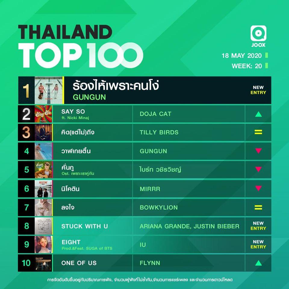10 อันดับเพลงฮิต Thailand TOP100 by JOOX วันที่ 18 พฤษภาคม 2563