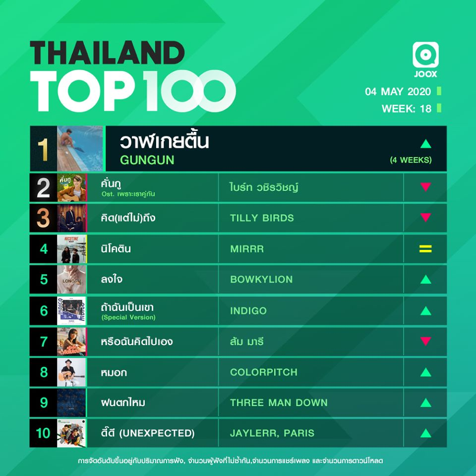 10 อันดับเพลงฮิต Thailand TOP100 by JOOX วันที่ 4 พฤษภาคม 2563