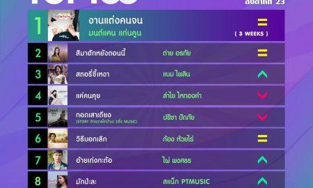 10 อันดับเพลงฮิตลูกทุ่ง Thailand TOP100 by JOOX ประจำวันที่ 8 มิถุนายน 2563