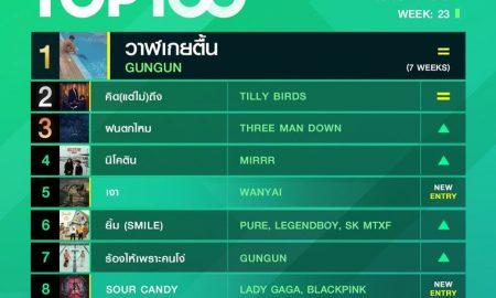 10 อันดับเพลงฮิต Thailand TOP100 by JOOX วันที่ 8 มิถุนายน 2563